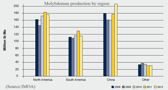 Molybdenum production by region