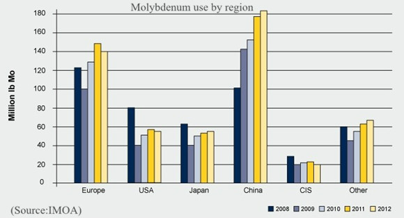 Molybdenum use by region