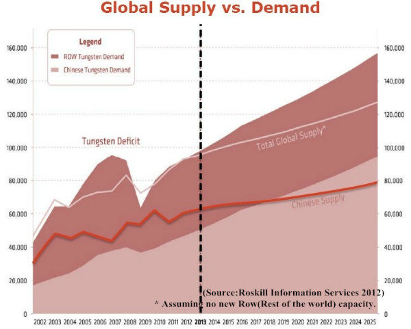 Global tungsten supply VS. demand